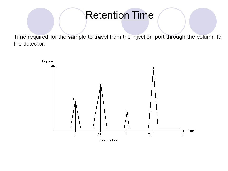 Retention Time Time required for the sample to travel from the injection port through the column to the detector.