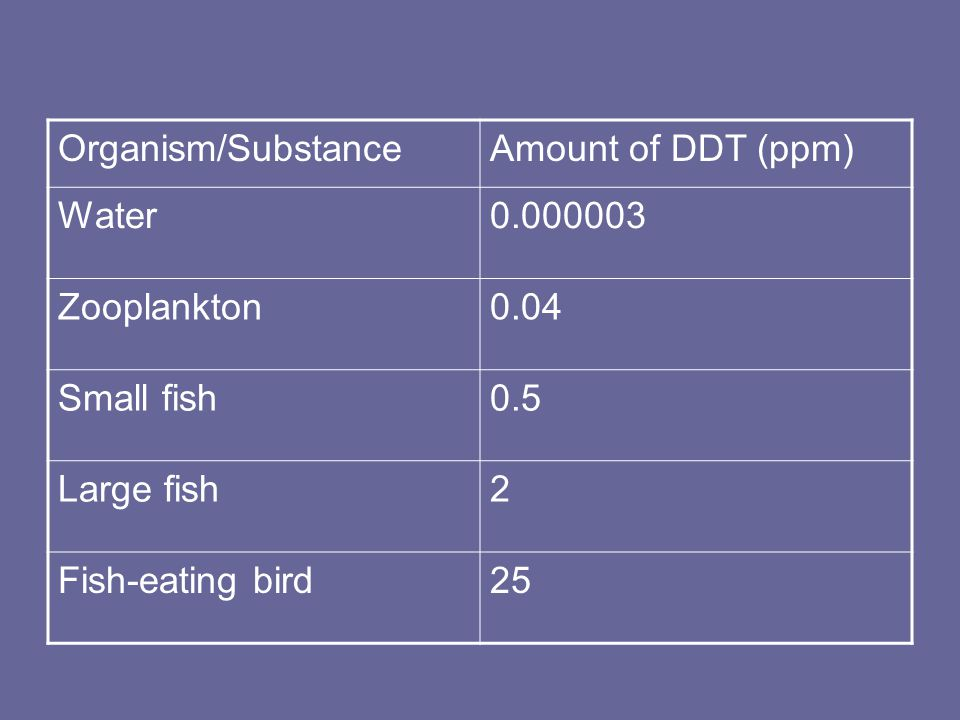 Organism/SubstanceAmount of DDT (ppm) Water0.000003 Zooplankton0.04 Small fish0.5 Large fish2 Fish-eating bird25