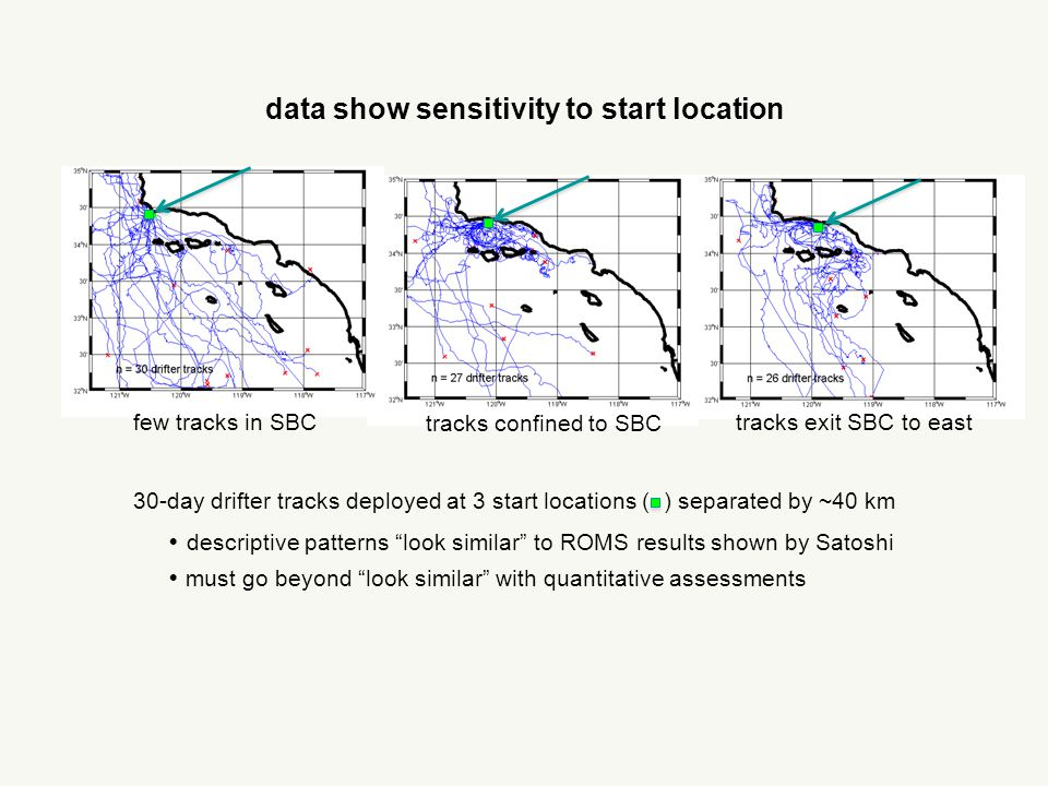 data show sensitivity to start location  descriptive patterns look similar to ROMS results shown by Satoshi  must go beyond look similar with quantitative assessments 30-day drifter tracks deployed at 3 start locations ( ) separated by ~40 km few tracks in SBCtracks exit SBC to east tracks confined to SBC