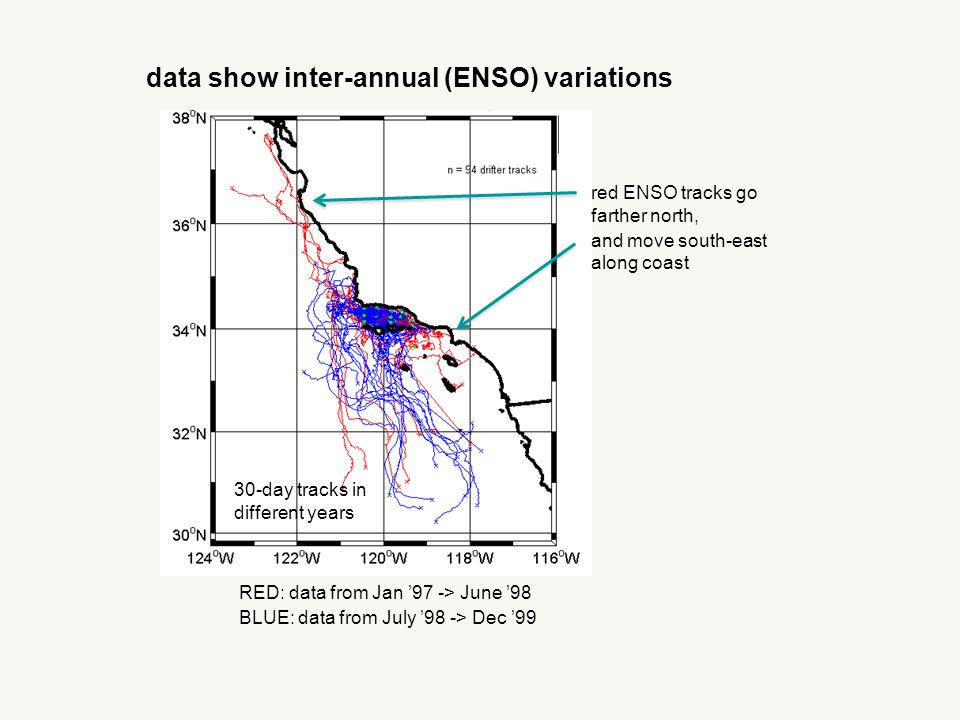 data show inter-annual (ENSO) variations RED: data from Jan '97 -> June '98 BLUE: data from July '98 -> Dec '99 red ENSO tracks go farther north, and move south-east along coast 30-day tracks in different years