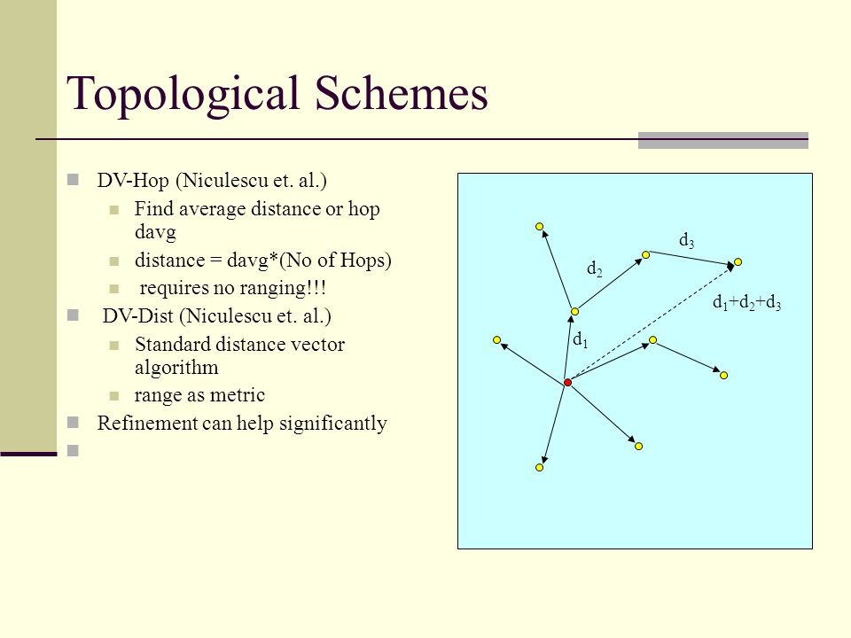 Position Fixing Taxonomy Topological Schemes Rely only on topology information Can result in very inaccurate localization Usually require less resources Geometric Schemes Use geometric techniques to determine location Usually result in highly accurate position estimates May require more resources