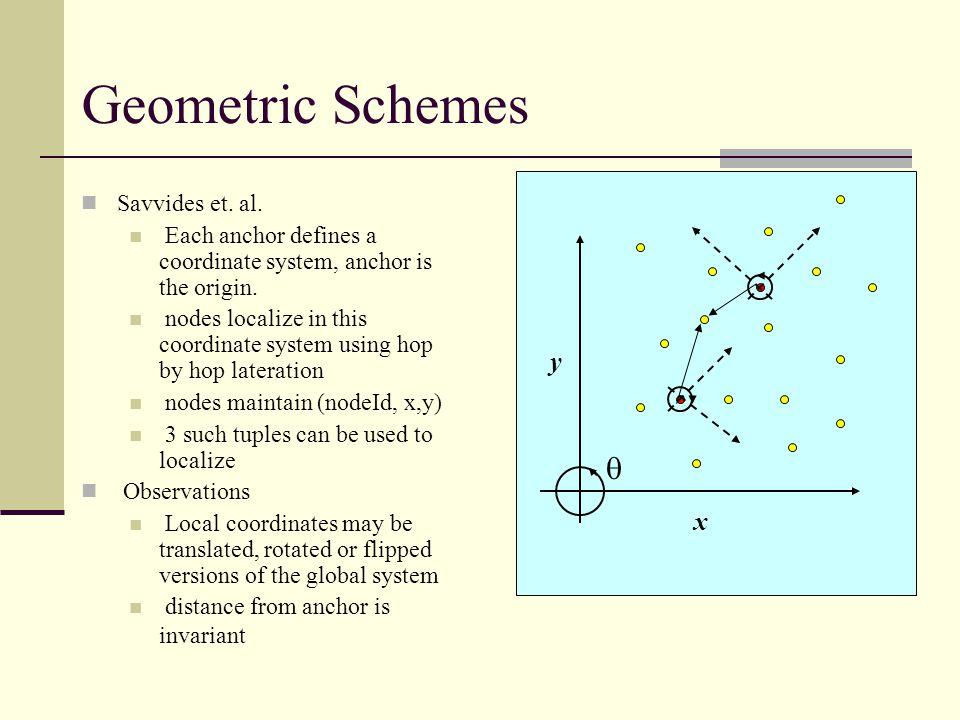 d1d1 d2d2 d3d3 d 1 +d 2 +d 3 Topological Schemes DV-Hop (Niculescu et.