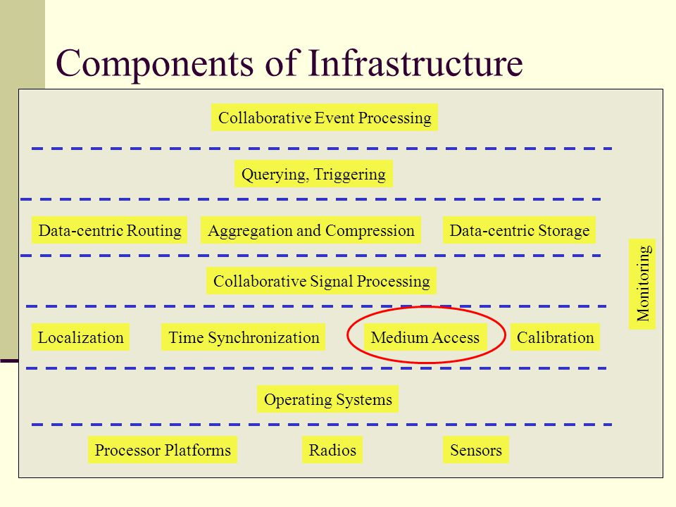 Components of Infrastructure Processor PlatformsRadiosSensors Operating Systems LocalizationTime SynchronizationMedium AccessCalibration Collaborative Signal Processing Data-centric RoutingData-centric Storage Querying, Triggering Aggregation and Compression Collaborative Event Processing Monitoring