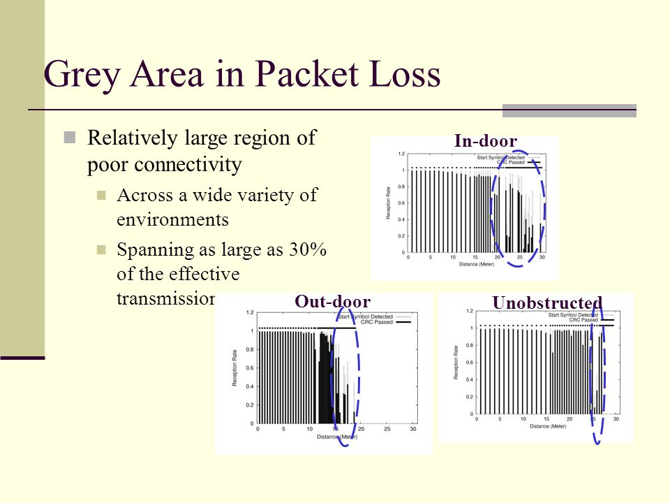 Spatial Profile of Packet Delivery Node positions 4B6B Encoding High Tx Power In-door 2hrs (7200 pkts) Gray Area is evident in the communication range