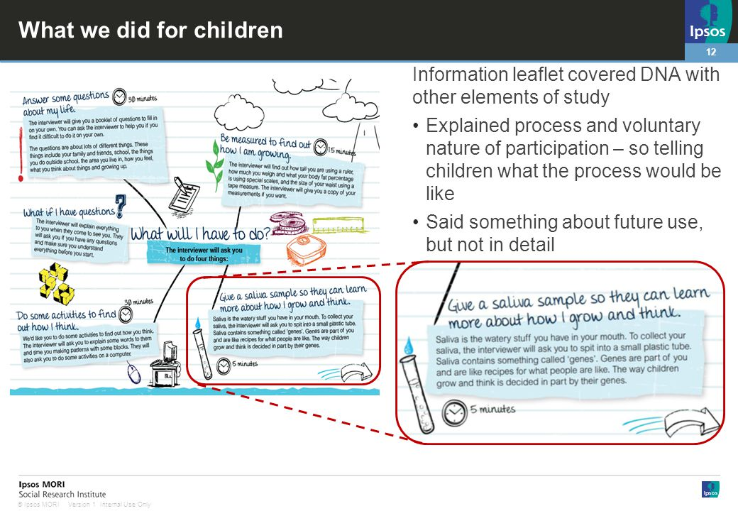 12 Version 1 Internal Use Only© Ipsos MORI What we did for children Information leaflet covered DNA with other elements of study Explained process and voluntary nature of participation – so telling children what the process would be like Said something about future use, but not in detail