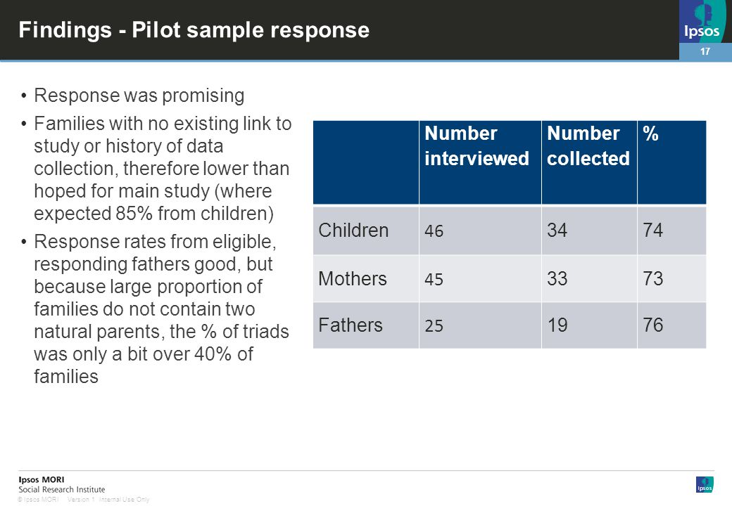 17 Version 1 Internal Use Only© Ipsos MORI Findings - Pilot sample response Response was promising Families with no existing link to study or history of data collection, therefore lower than hoped for main study (where expected 85% from children) Response rates from eligible, responding fathers good, but because large proportion of families do not contain two natural parents, the % of triads was only a bit over 40% of families Number interviewed Number collected % Children 46 3474 Mothers 45 3373 Fathers 25 1976
