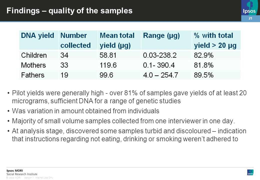 21 Version 1 Internal Use Only© Ipsos MORI Findings – quality of the samples Pilot yields were generally high - over 81% of samples gave yields of at least 20 micrograms, sufficient DNA for a range of genetic studies Was variation in amount obtained from individuals Majority of small volume samples collected from one interviewer in one day.