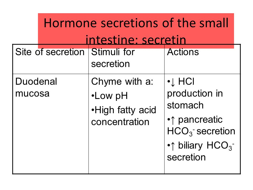 Hormone secretions of the small intestine: secretin Site of secretionStimuli for secretion Actions Duodenal mucosa Chyme with a: Low pH High fatty acid concentration ↓ HCl production in stomach ↑ pancreatic HCO 3 - secretion ↑ biliary HCO 3 - secretion