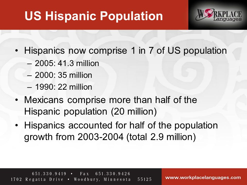 US Hispanic Population Hispanics now comprise 1 in 7 of US population –2005: 41.3 million –2000: 35 million –1990: 22 million Mexicans comprise more than half of the Hispanic population (20 million) Hispanics accounted for half of the population growth from 2003-2004 (total 2.9 million)