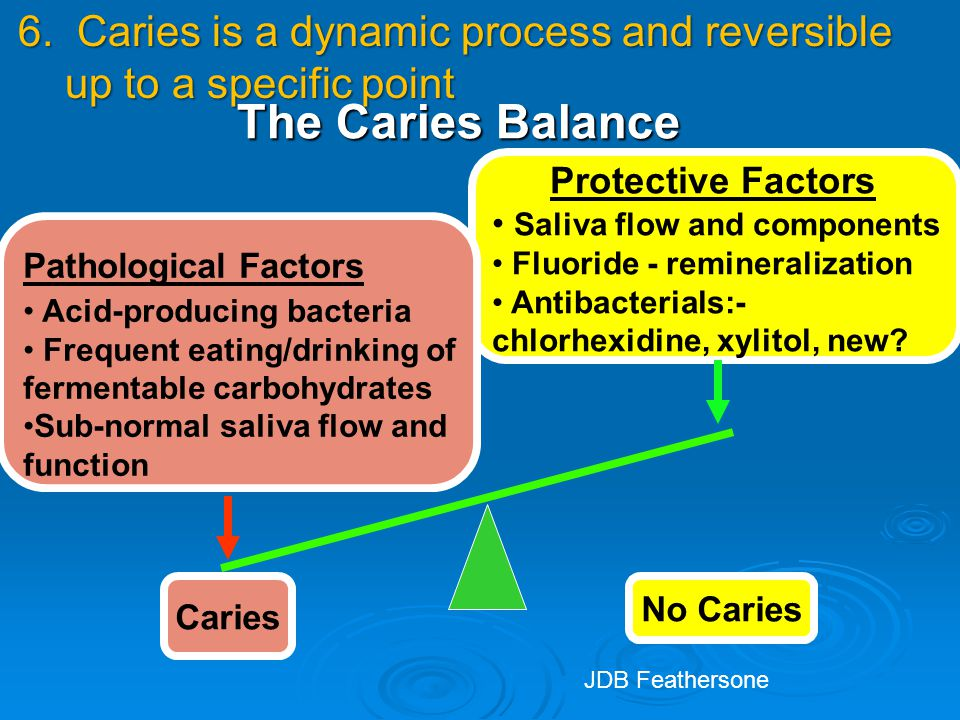 The Caries Balance Protective Factors Saliva flow and components Fluoride - remineralization Antibacterials:- chlorhexidine, xylitol, new.