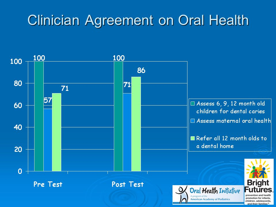 Clinician Agreement on Oral Health