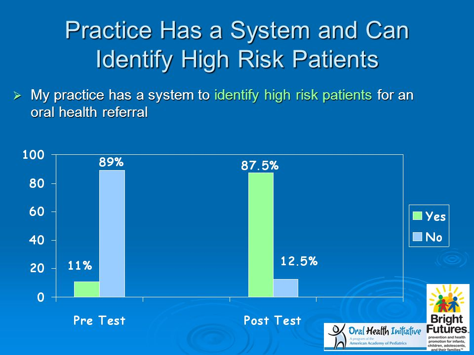 Practice Has a System and Can Identify High Risk Patients  My practice has a system to identify high risk patients for an oral health referral