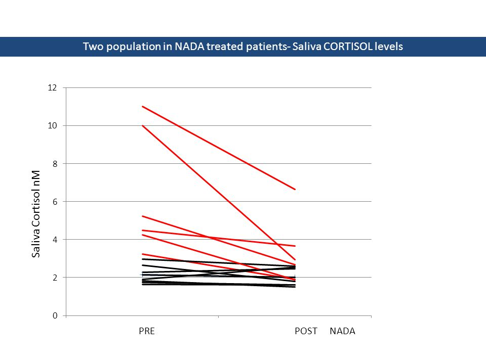 Two population in NADA treated patients- Saliva CORTISOL levels