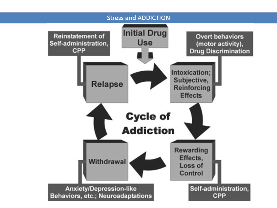 Stress and ADDICTION