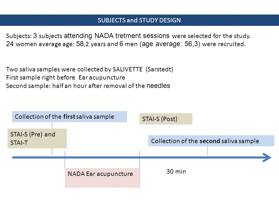 SUBJECTS and STUDY DESIGN Subjects: 3 subjects attending NADA tretment sessions were selected for the study.