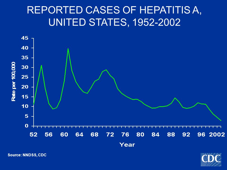DISEASE BURDEN FROM HEPATITIS A UNITED STATES, 2001 Number of acute clinical cases reported 10,609 Estimated number of acute clinical cases 45,000 Estimated number of new infections 93,000 Percent ever infected 31.3%