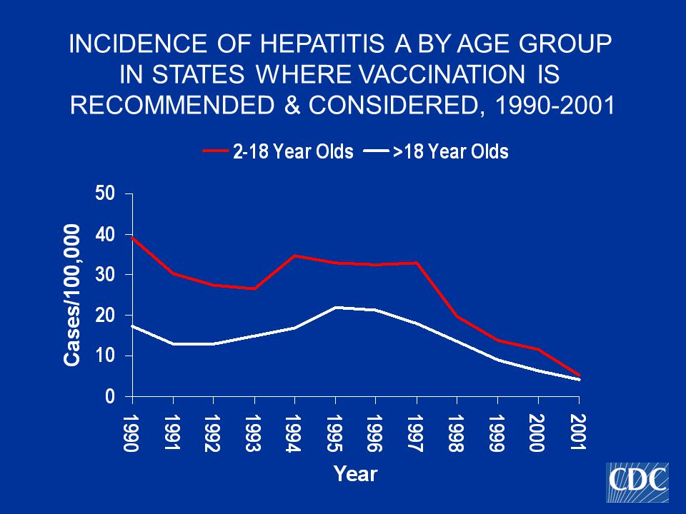 INCIDENCE OF HEPATITIS A BY AGE GROUP IN STATES WHERE VACCINATION IS RECOMMENDED & CONSIDERED,