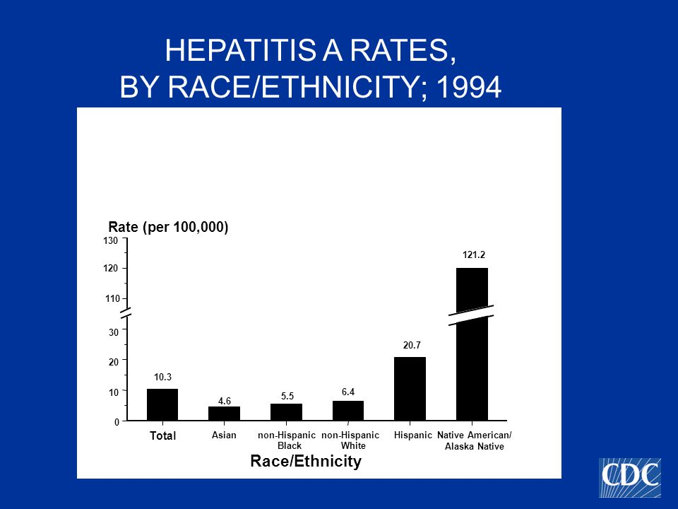 Race/Ethnicity non-Hispanic Black non-Hispanic White Total Rate (per 100,000) Native American/ Alaska Native AsianHispanic HEPATITIS A RATES, BY RACE/ETHNICITY; 1994