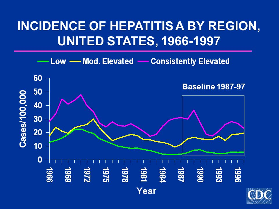 INCIDENCE OF HEPATITIS A BY REGION, UNITED STATES, Baseline