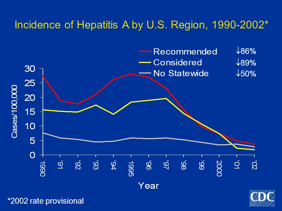 Incidence of Hepatitis A by U.S. Region, *  86%  89%  50% *2002 rate provisional