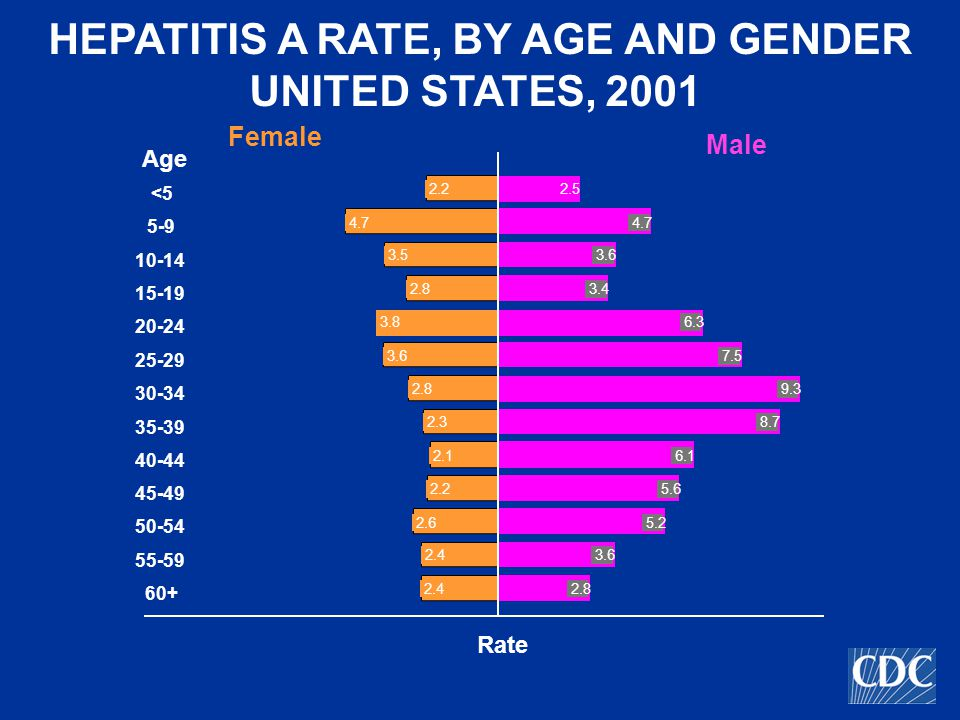 HEPATITIS A INCIDENCE BY GENDER, UNITED STATES, 1990-2001 0 2 4 6 8 10 12 14 16 18 199019911992199319941995199619971998199920002001 0 0.2 0.4 0.6 0.8 1 1.2 1.4 1.6 1.8 2 Male Female Ratio \ Cases per 100,000 Year Male : Female Rate Ratio