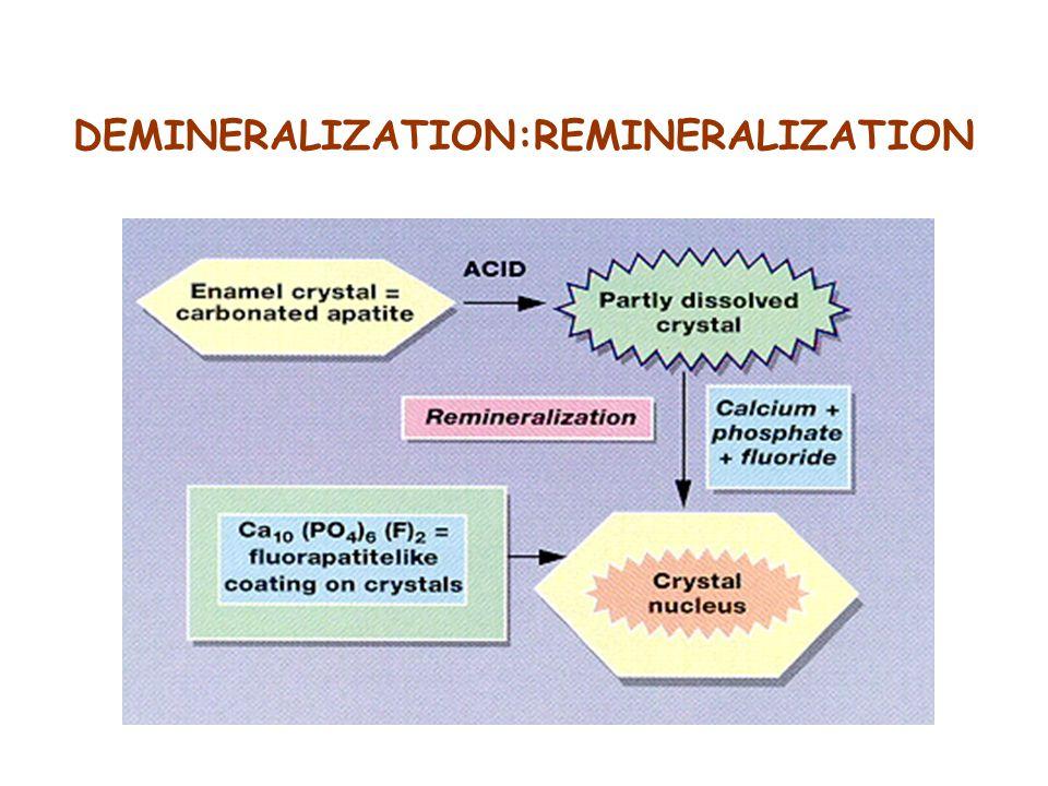 DEMINERALIZATION:REMINERALIZATION