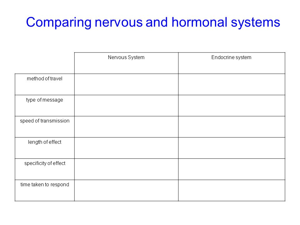 Comparing nervous and hormonal systems Nervous SystemEndocrine system method of travel type of message speed of transmission length of effect specificity of effect time taken to respond
