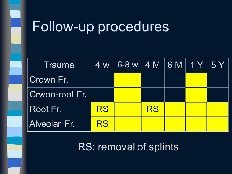 Follow-up procedures Trauma4 w 6-8 w 4 M6 M1 Y5 Y Crown Fr.