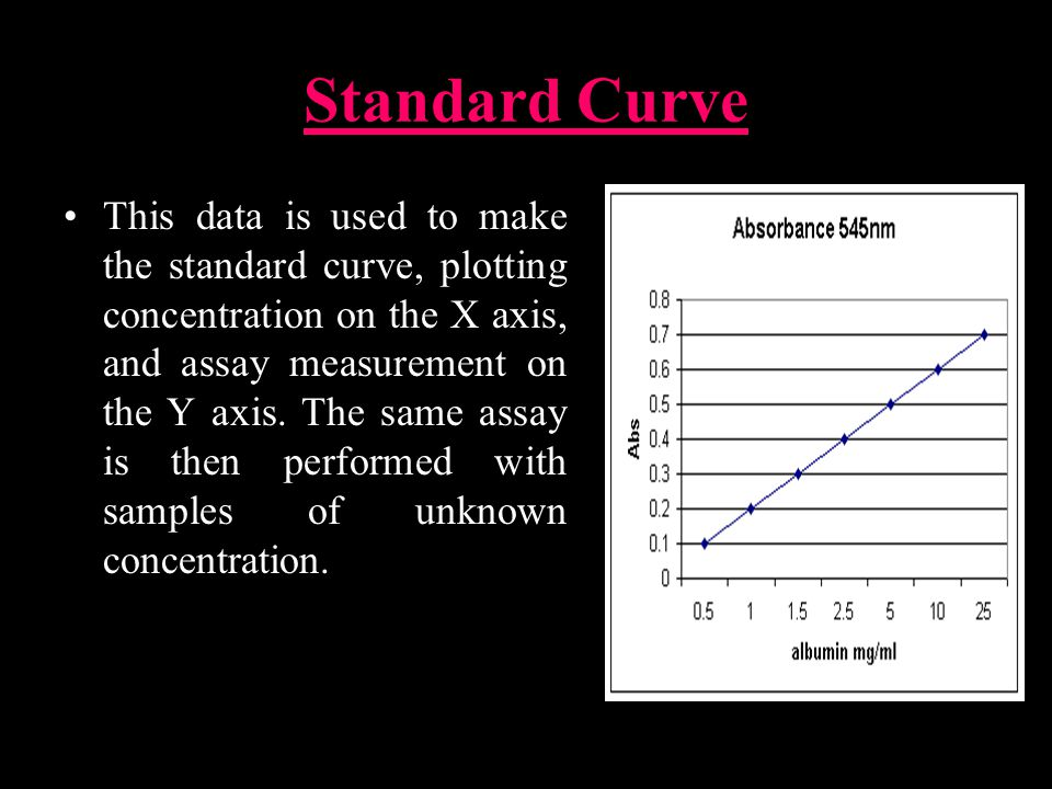 Standard Curve This data is used to make the standard curve, plotting concentration on the X axis, and assay measurement on the Y axis.