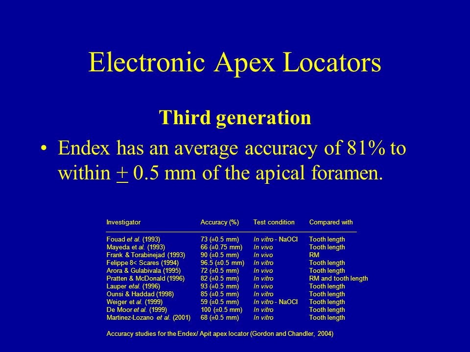 Electronic Apex Locators Third generation Endex has an average accuracy of 81% to within + 0.5 mm of the apical foramen. InvestigatorAccuracy (%)Test
