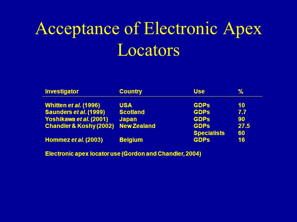 Investigator Country Use % Whitten et al. (1996) USA GDPs 10 Saunders et al.