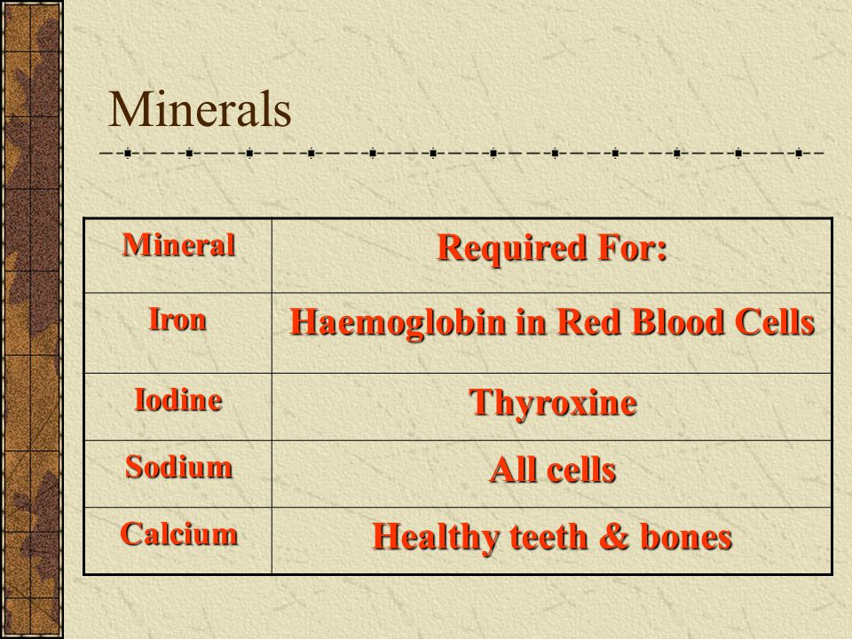Minerals Mineral Required For: Iron Haemoglobin in Red Blood Cells IodineThyroxine Sodium All cells Calcium Healthy teeth & bones