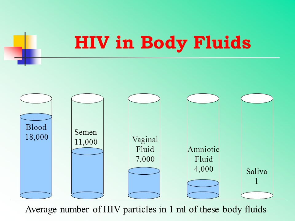 HIV in Body Fluids Semen 11,000 Vaginal Fluid 7,000 Blood 18,000 Amniotic Fluid 4,000 Saliva 1 Average number of HIV particles in 1 ml of these body fluids