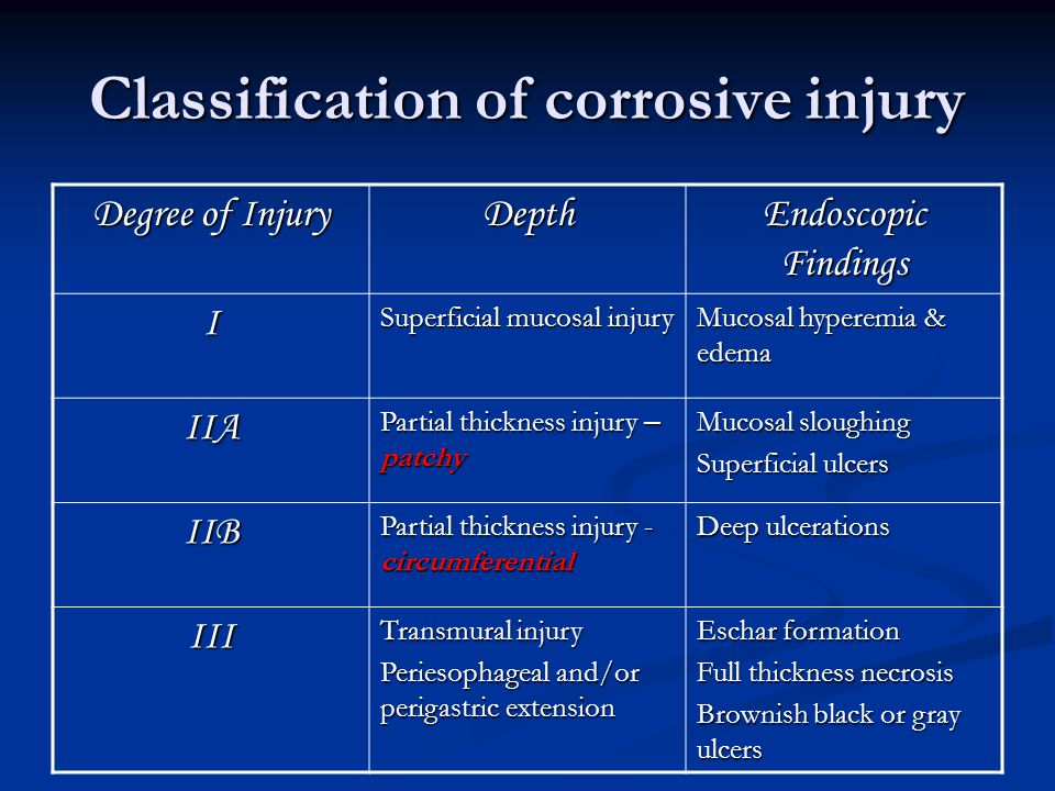 Classification of corrosive injury Degree of Injury Depth Endoscopic Findings I Superficial mucosal injury Mucosal hyperemia & edema IIA Partial thick