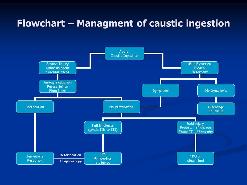 Flowchart – Managment of caustic ingestion Discharge Follow up Deterioration  Laparoscopy