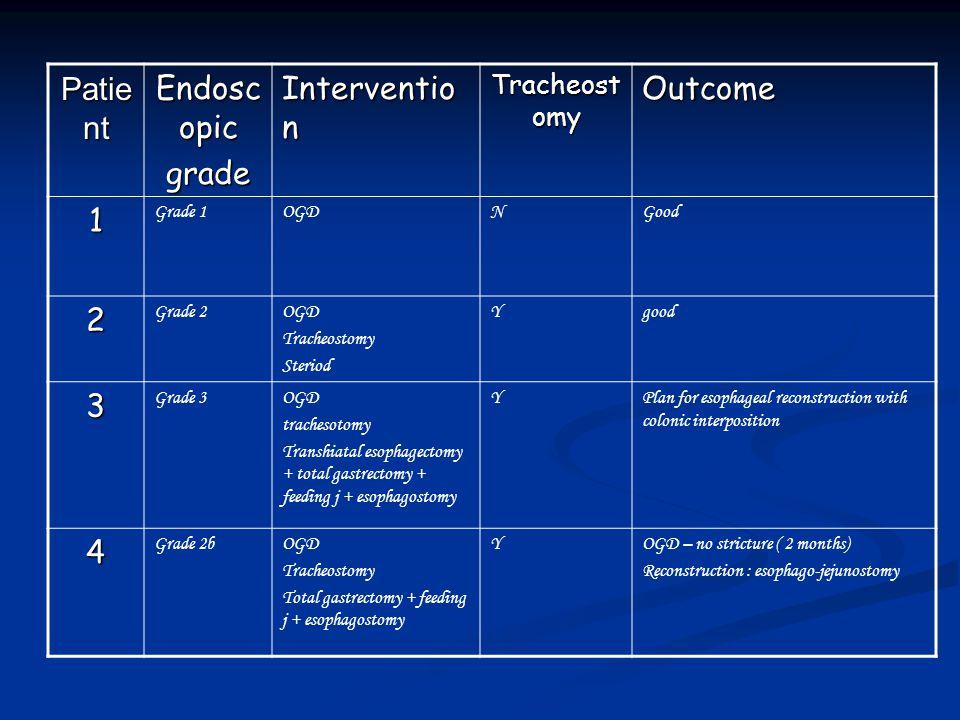 Patie nt Endosc opic grade Interventio n Tracheost omy Outcome 1 Grade 1OGDNGood 2 Grade 2OGD Tracheostomy Steriod Ygood 3 Grade 3OGD trachesotomy Tra
