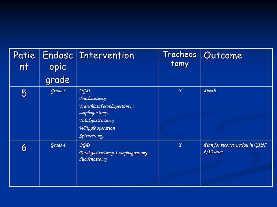 Patie nt Endosc opic gradeIntervention Tracheos tomy Outcome 5 Grade 3OGD Trachesotomy Transhiatal esophagectomy + esophagostomy Total gastrectomy Whi