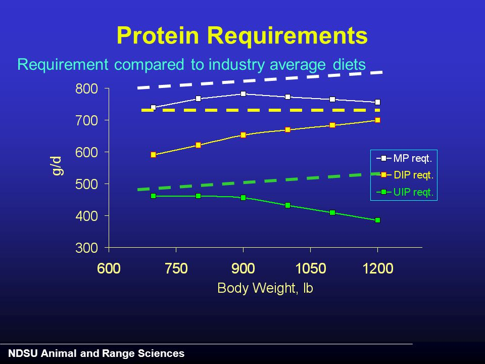 NDSU Animal and Range Sciences Requirement compared to industry average diets Protein Requirements