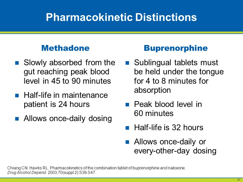 21 Pharmacokinetic Distinctions Methadone Slowly absorbed from the gut reaching peak blood level in 45 to 90 minutes Half-life in maintenance patient is 24 hours Allows once-daily dosing Buprenorphine Sublingual tablets must be held under the tongue for 4 to 8 minutes for absorption Peak blood level in 60 minutes Half-life is 32 hours Allows once-daily or every-other-day dosing Chiang CN, Hawks RL.