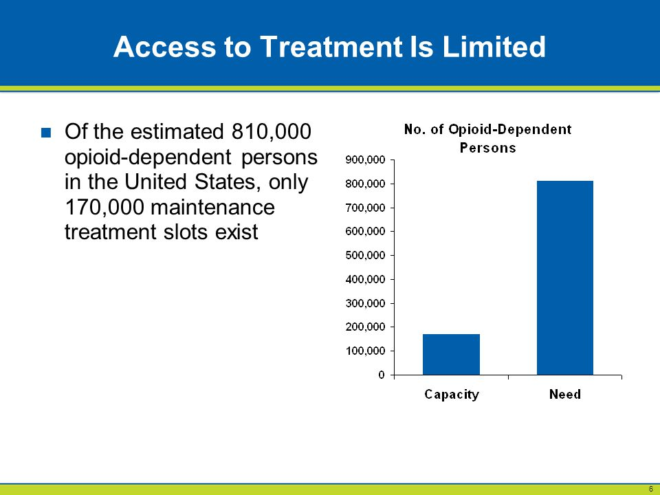 6 Access to Treatment Is Limited Of the estimated 810,000 opioid-dependent persons in the United States, only 170,000 maintenance treatment slots exist