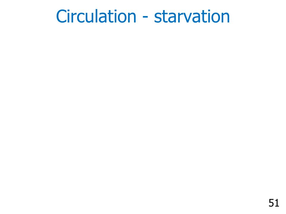 51 Circulation - starvation