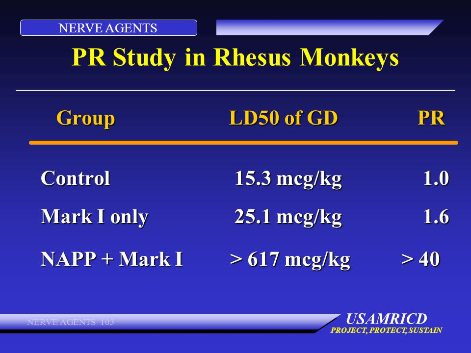 NERVE AGENTS USAMRICD PROJECT, PROTECT, SUSTAIN NERVE AGENTS 103 PR Study in Rhesus Monkeys GroupLD50 of GDPR Control 15.3 mcg/kg 1.0 Mark I only 25.1