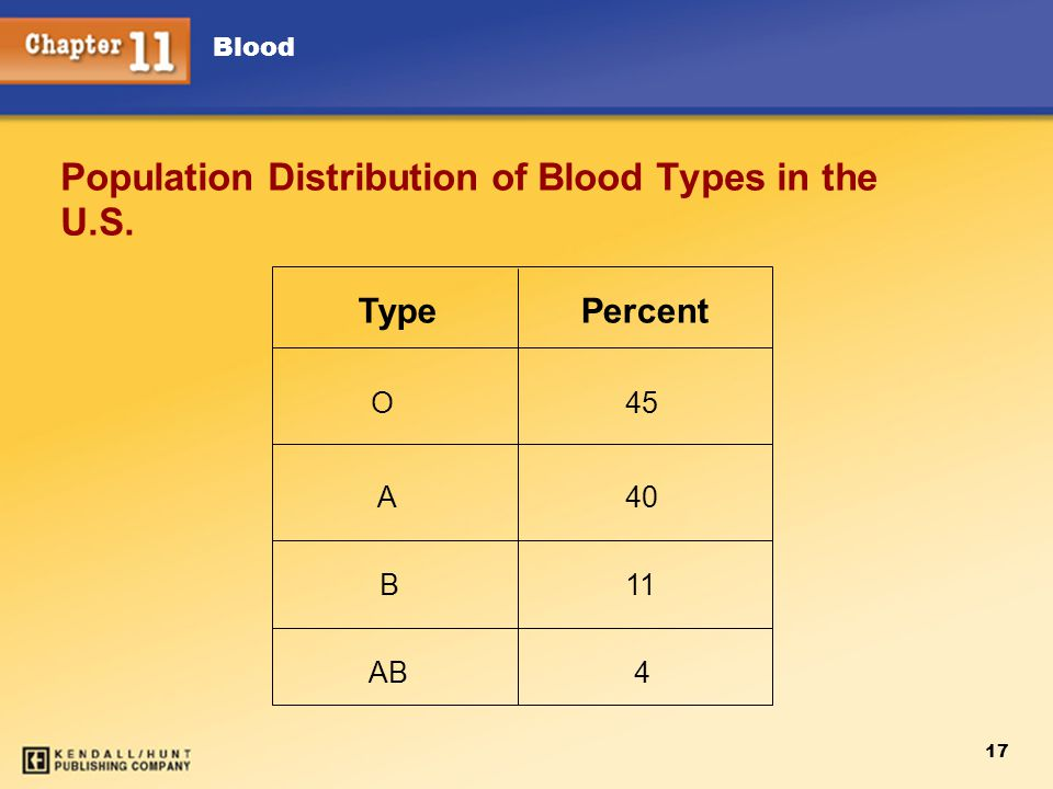 Blood 17 Population Distribution of Blood Types in the U.S. TypePercent O A B AB 45 40 11 4
