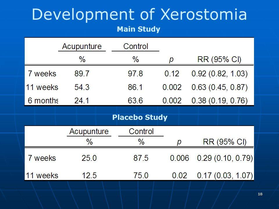 18 Development of Xerostomia Main Study Placebo Study