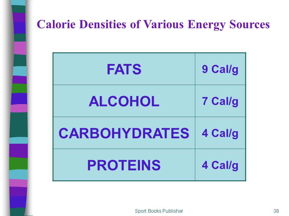 Sport Books Publisher38 FATS 9 Cal/g ALCOHOL 7 Cal/g CARBOHYDRATES 4 Cal/g PROTEINS 4 Cal/g Calorie Densities of Various Energy Sources