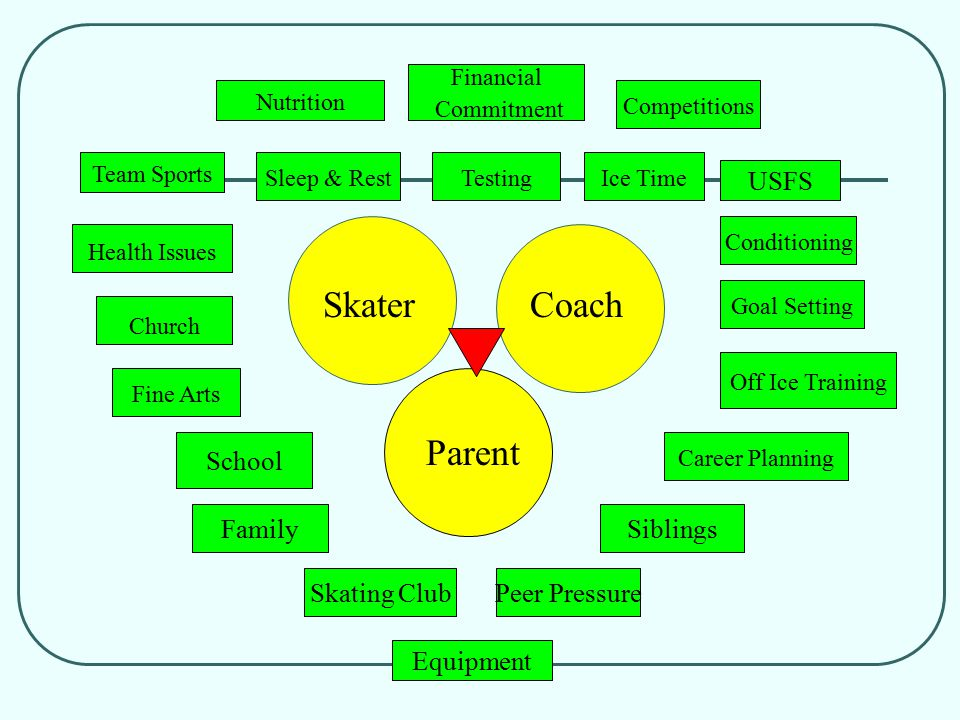 SkaterCoach Parent Nutrition Sleep & Rest Financial Commitment Competitions TestingIce Time Off Ice Training Conditioning Goal Setting Career Planning