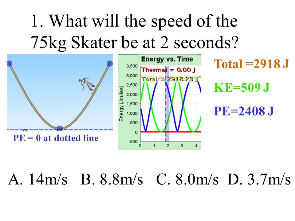 1. What will the speed of the 75kg Skater be at 2 seconds? PE = 0 at dotted line Total =2918 J KE=509 J PE=2408 J A. 14m/s B. 8.8m/s C. 8.0m/s D. 3.7m