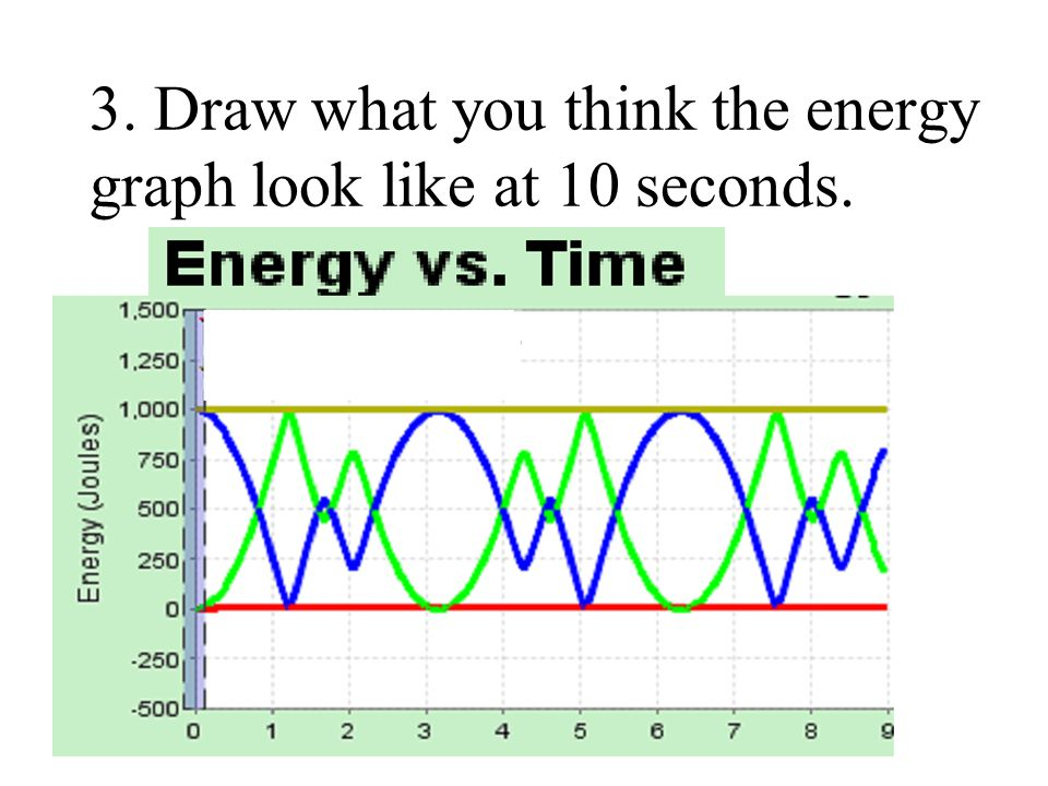 3. Draw what you think the energy graph look like at 10 seconds.