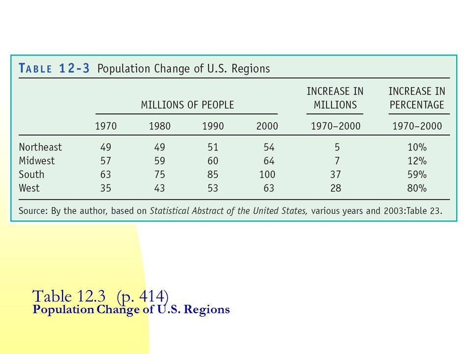 Table 12.3 (p. 414) Population Change of U.S. Regions