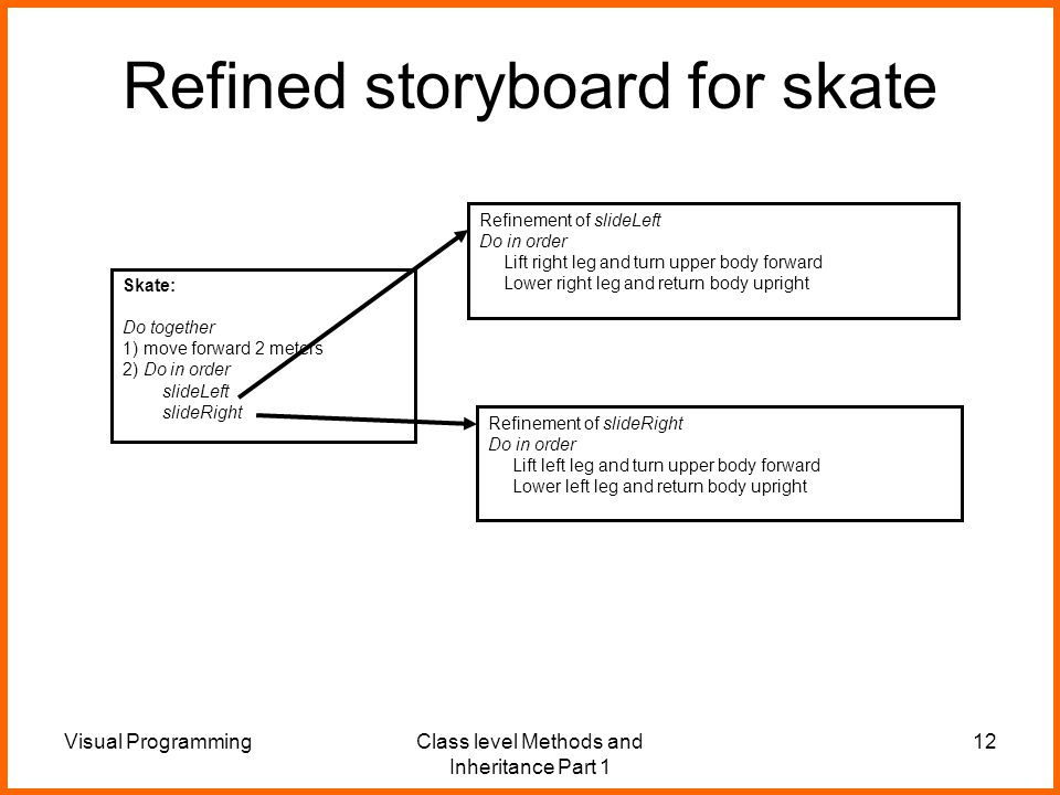 Visual ProgrammingClass level Methods and Inheritance Part 1 12 Refined storyboard for skate Refinement of slideLeft Do in order Lift right leg and turn upper body forward Lower right leg and return body upright Skate: Do together 1) move forward 2 meters 2) Do in order slideLeft slideRight Refinement of slideRight Do in order Lift left leg and turn upper body forward Lower left leg and return body upright